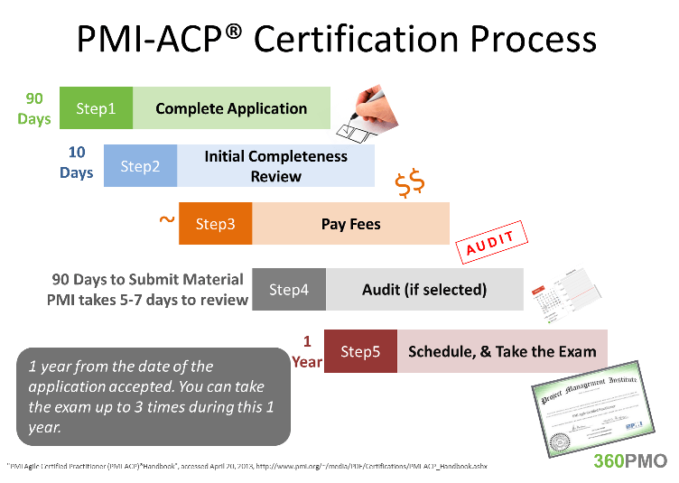 Pmi Agile Certified Practitioner Pmi Acp Is Pmis Fastest Growing