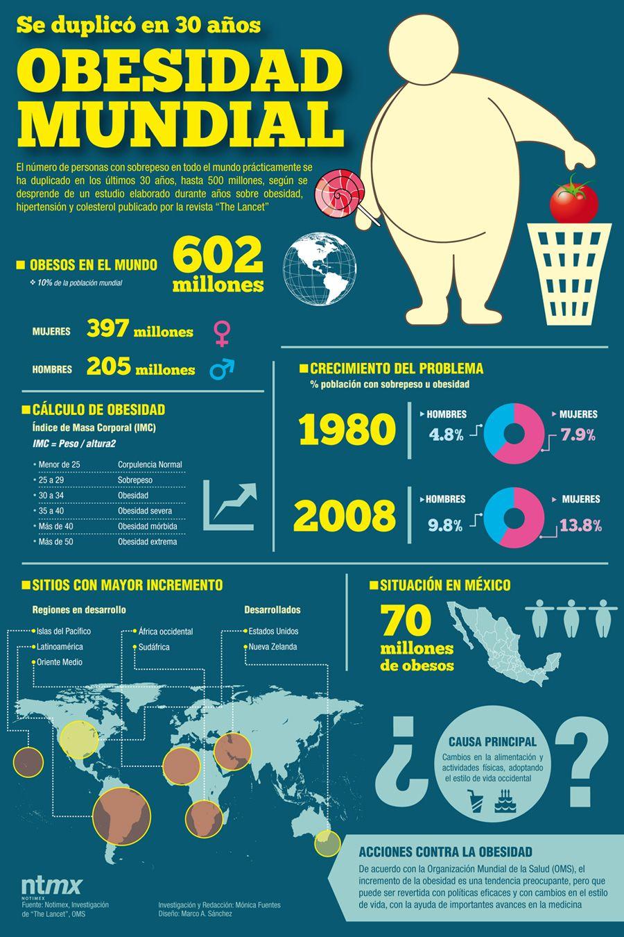 Indices de Obesidad Mundial | Consecuencias de la Obesidad