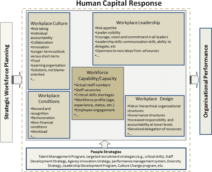 capacity building plan template - human capital 12 critical forces google search c21