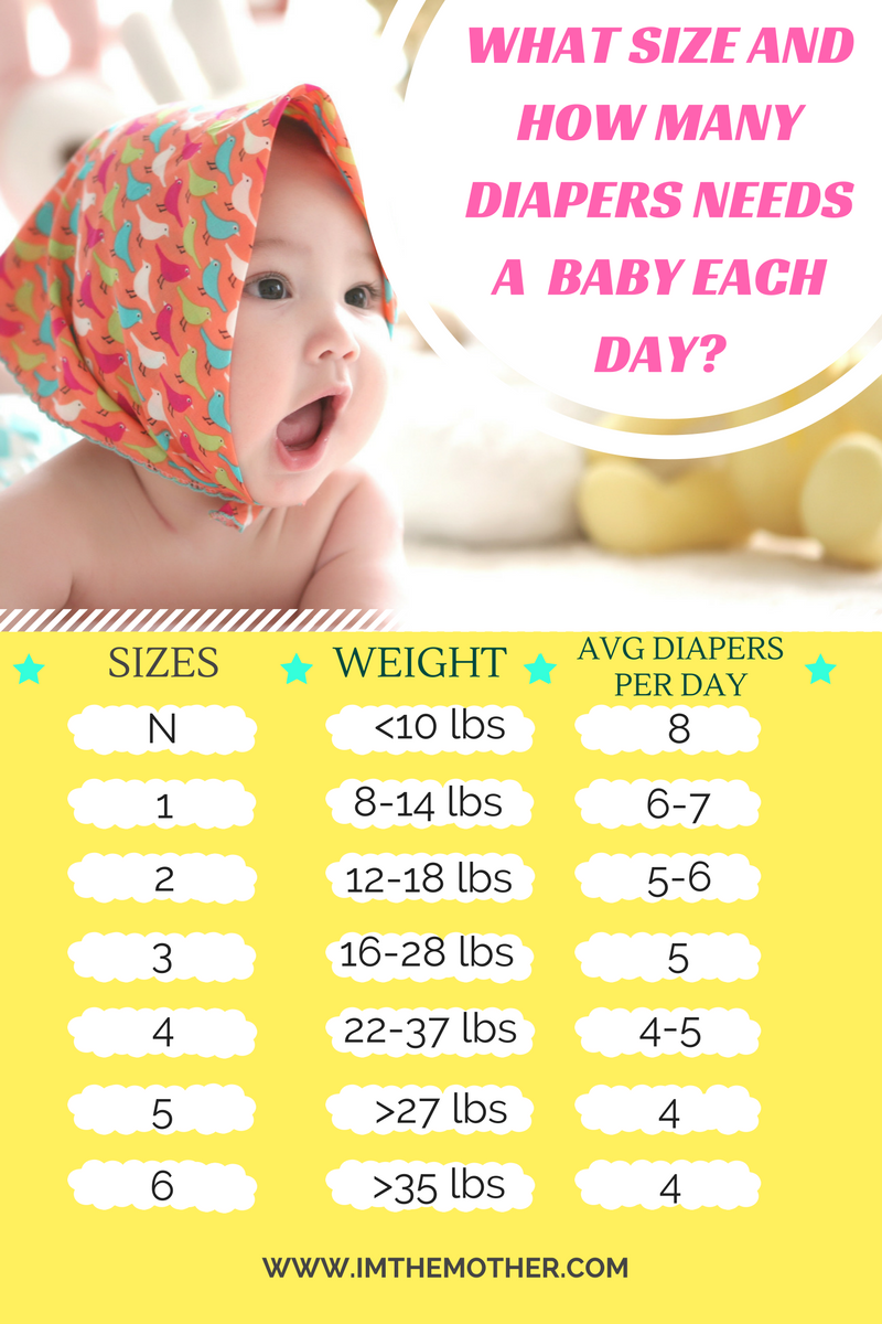 what size and how many diapers needs a baby each day. Black Bedroom Furniture Sets. Home Design Ideas