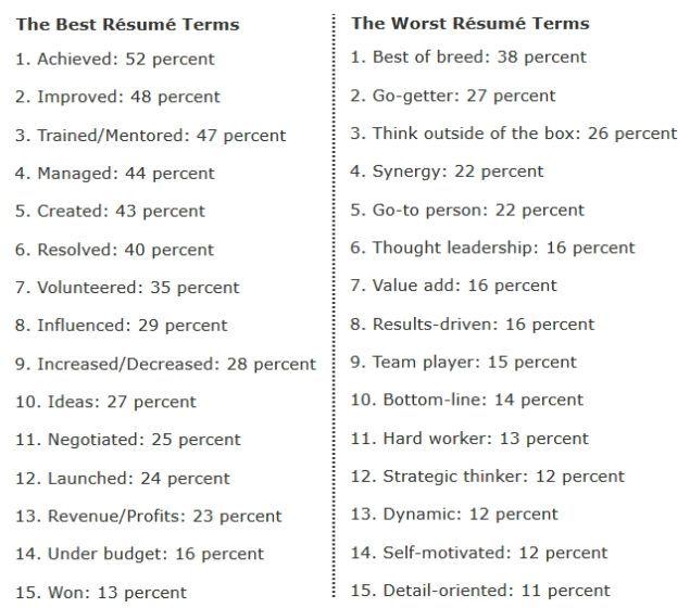 resume descriptive phrases bestsellerbookdb education resume