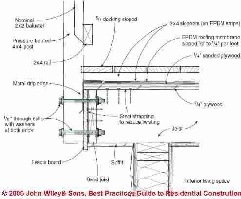 Flat Roof Deck Detail Building A Deck Rooftop Deck Deck Construction