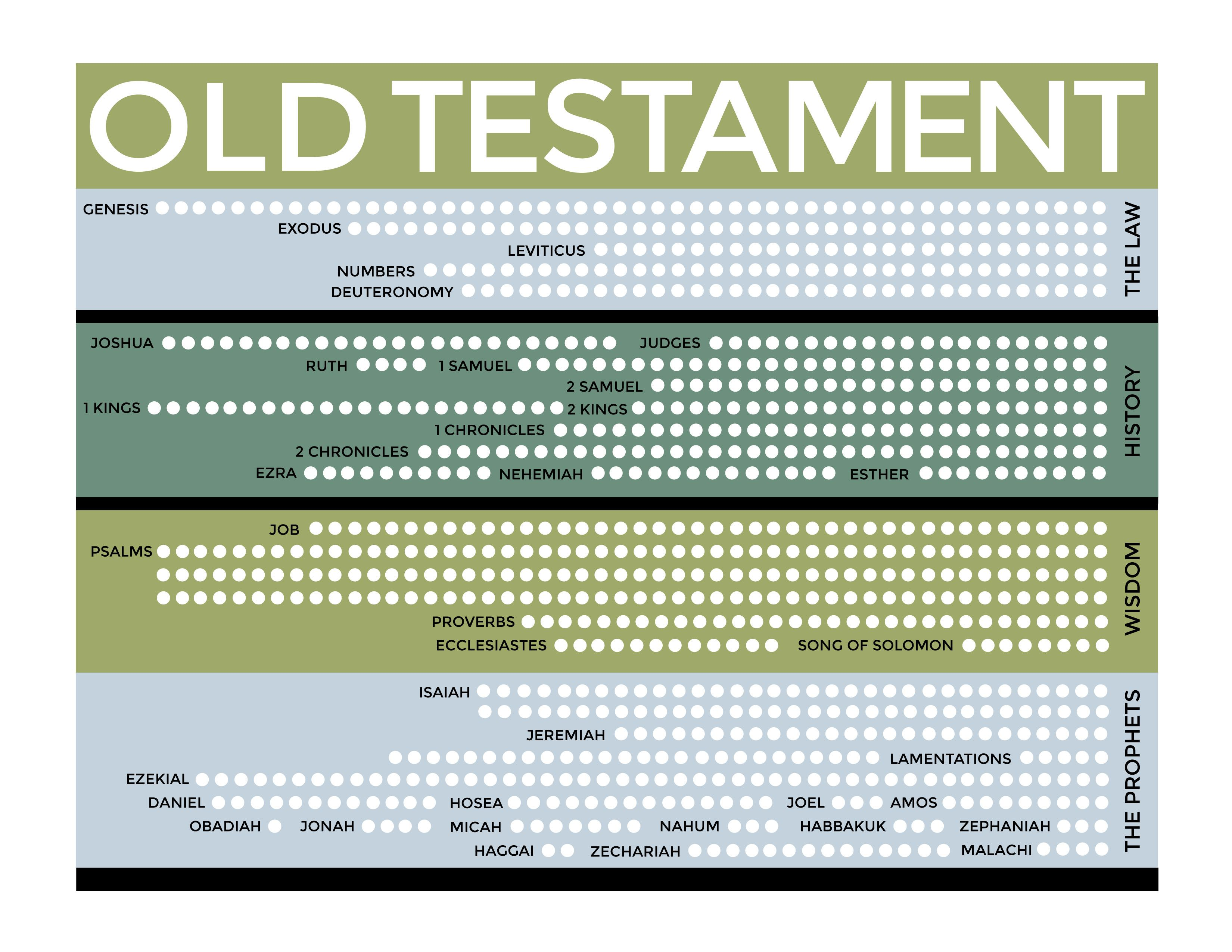 Old Testament Reading Chart