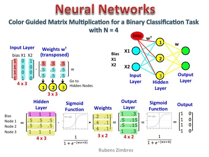 Matrix Multiplication In Neural Networks Data Science Central Data Science Learning Machine Learning Artificial Intelligence Artificial Neural Network