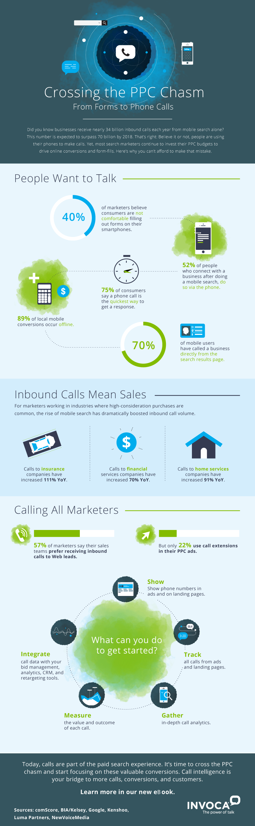Crossing the PPC Chasm From Forms to Phone Calls #infographic