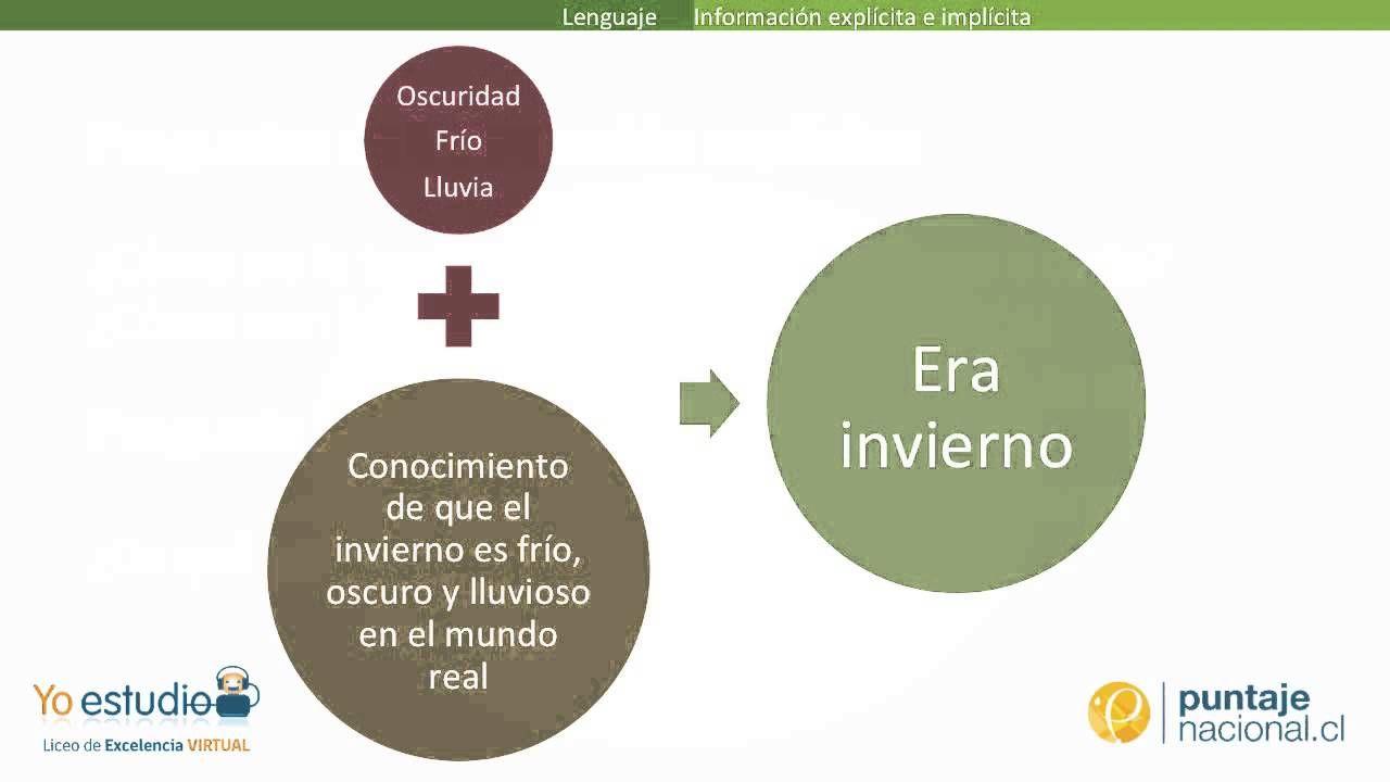 Información implícita y explícita | GED en espanol | Pinterest