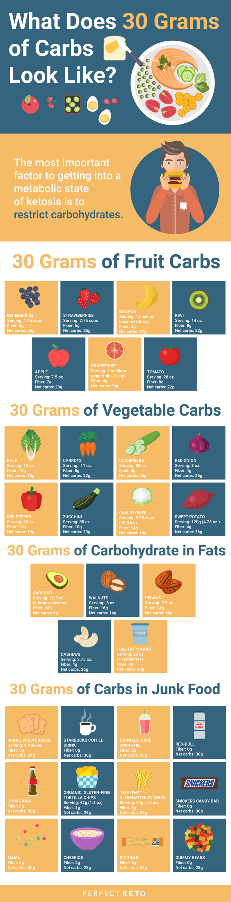 how many carbs per day on keto diet