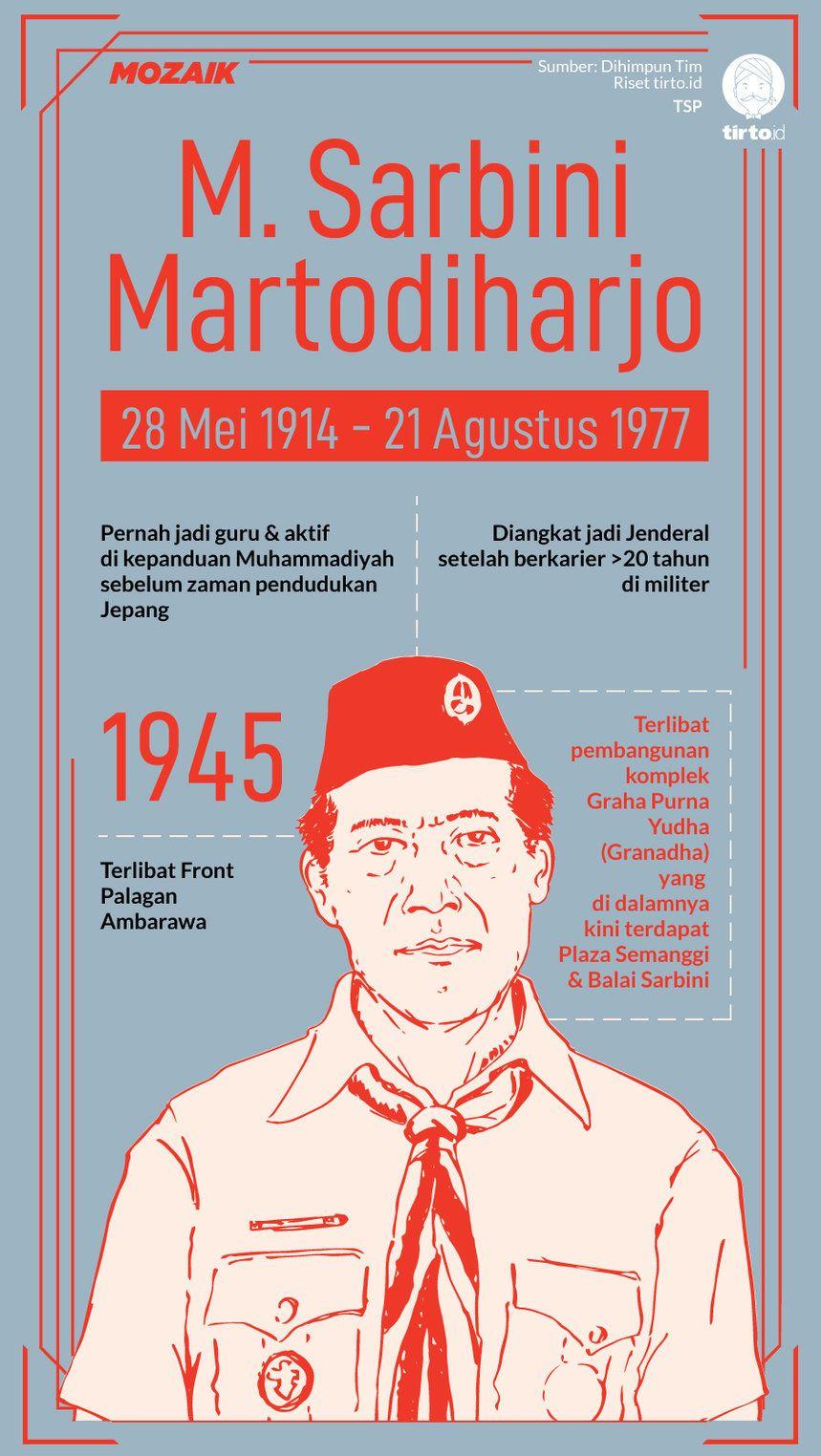 Foto Pahlawan Dari Jawa Timur