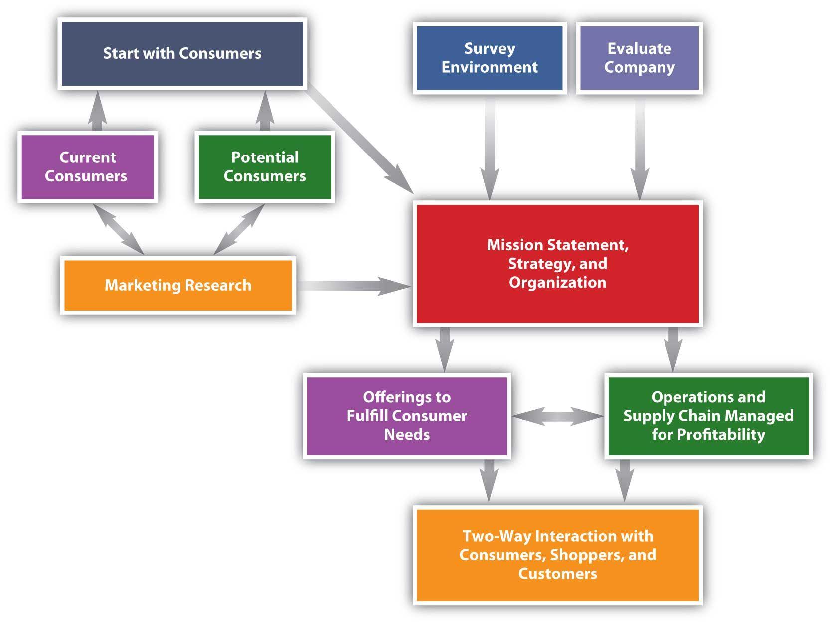 Marketing Plan Principles of Marketing 2.0 Flat World
