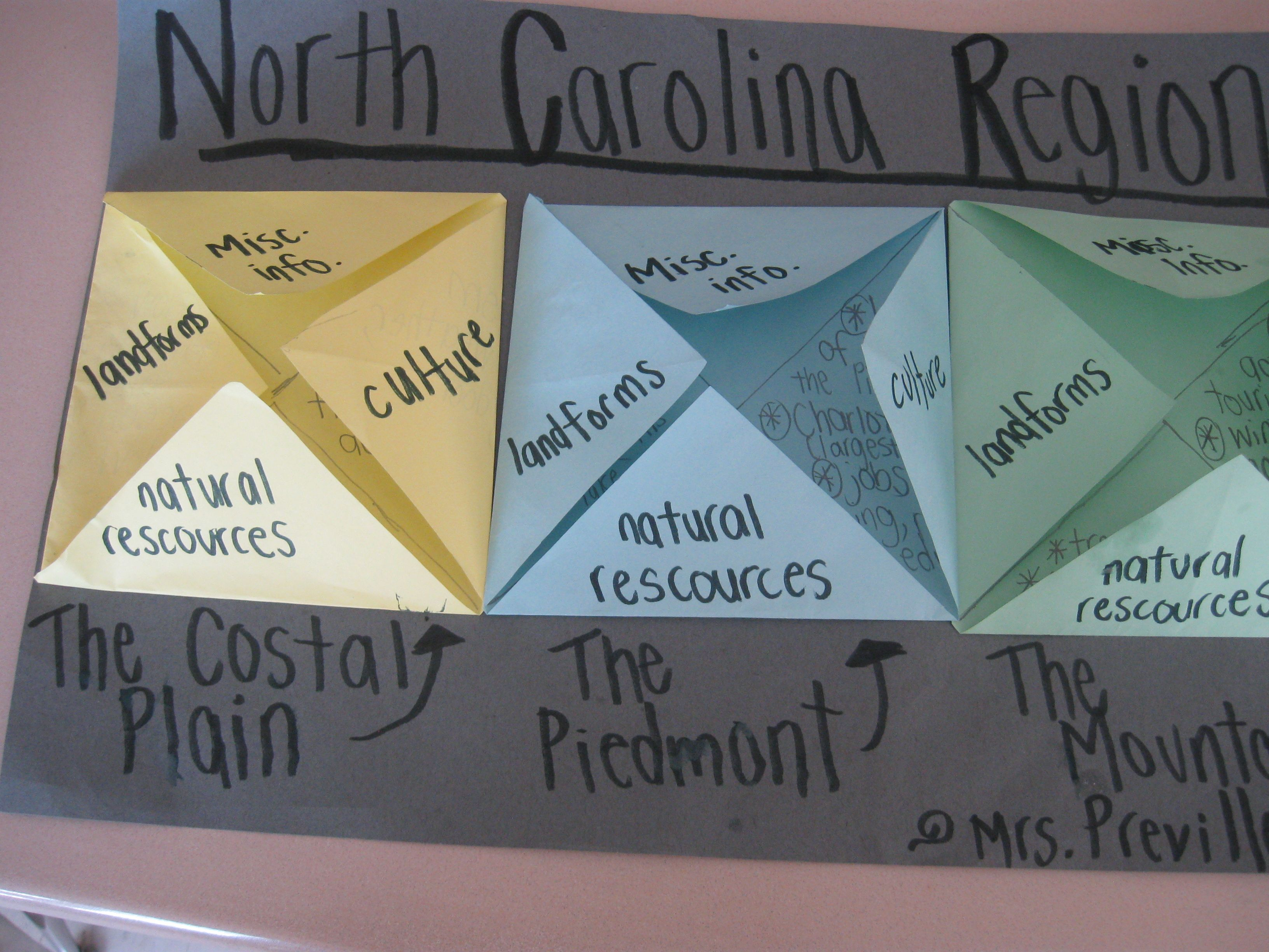 Nc Regions Foldable Many Possibilities Lucy Sigmon