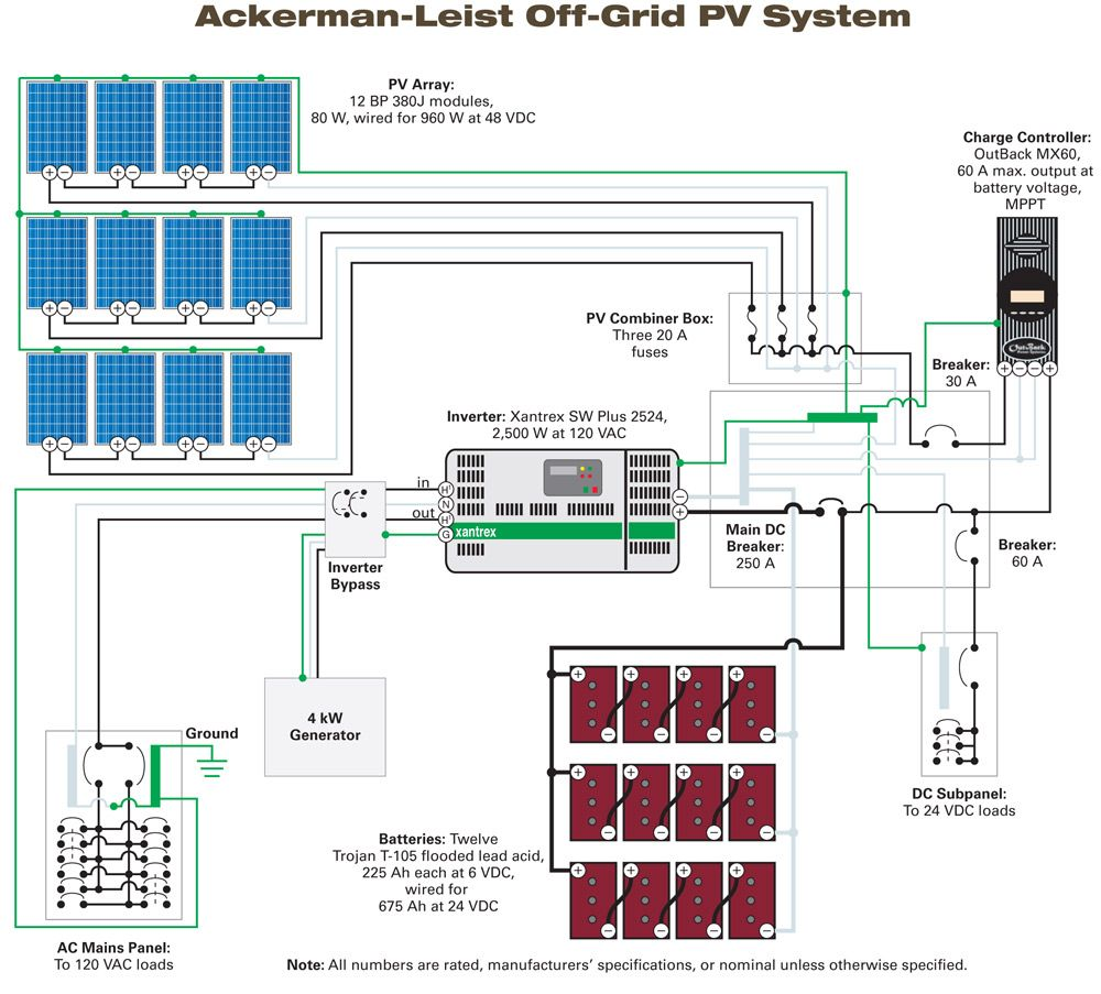 designing a stand alone pv system home power magazine cabin tech solar power