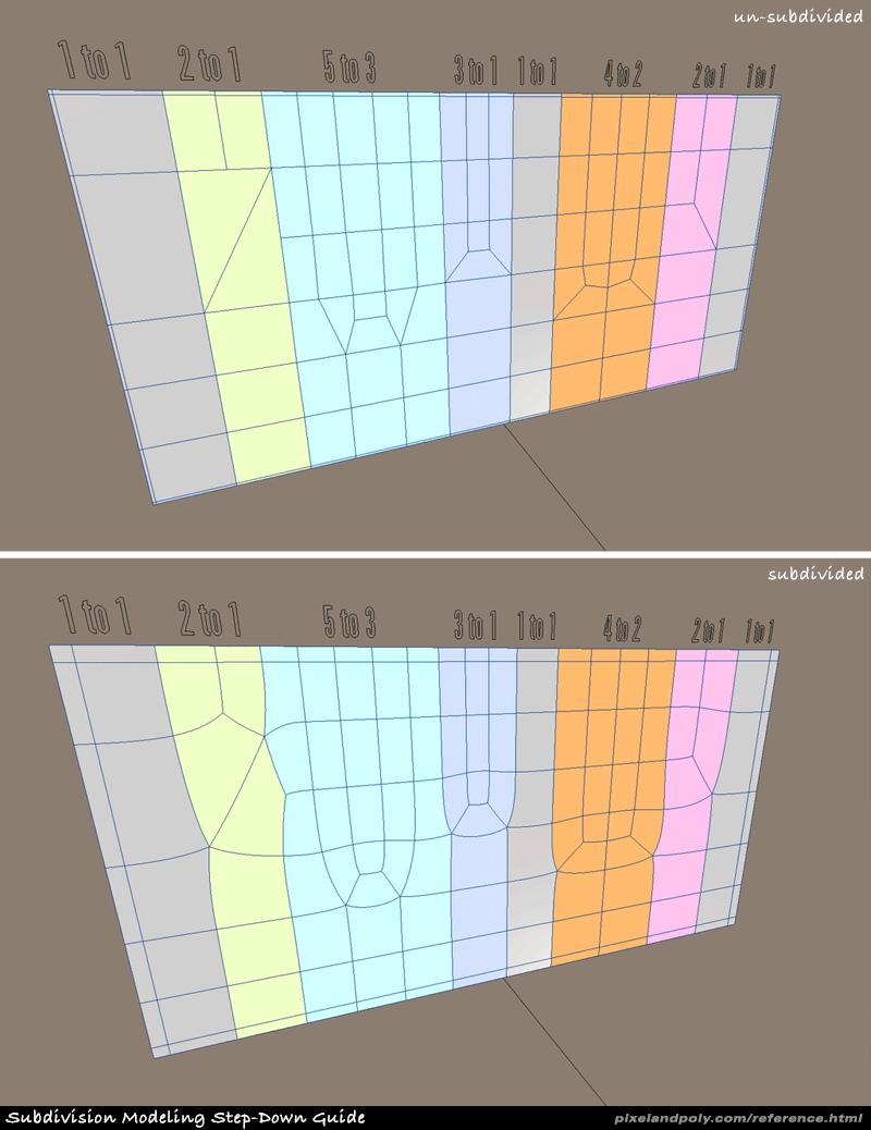 The Edge Flow Thread. (controlling topolgy) - Polycount Forum