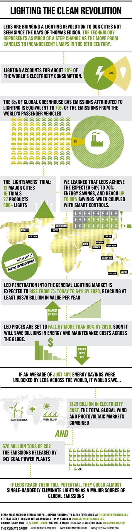 Infographic led lighting infographics energy climate iluminaci n led y bombillas - Bombillas para estudiar ...