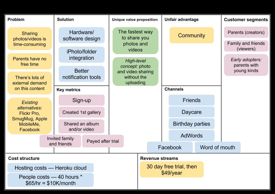 Planning startup development using lean methodology in