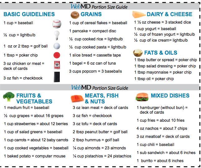 Portion Sizes This Is So Helpful Dinner Ideas Pinterest