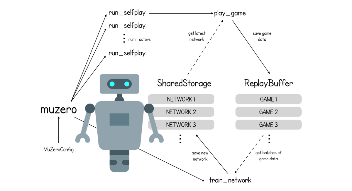 How To Build Your Own Muzero Ai Using Python Part 1 3 Data Science Three Network Machine Learning