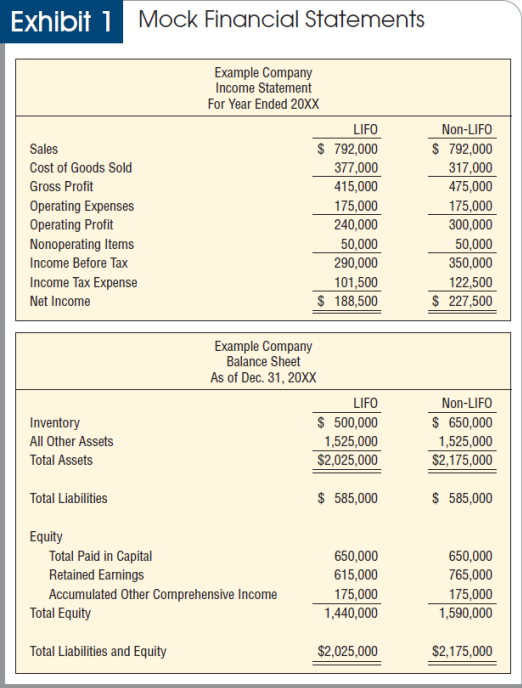 bank statement balance sheet five benefits of that may change y personal financial what are p&ls