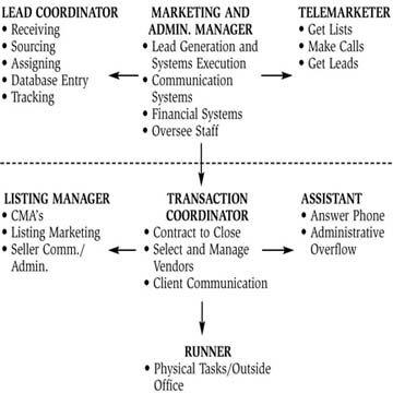 basic job descriptions for the organizational model 2 business