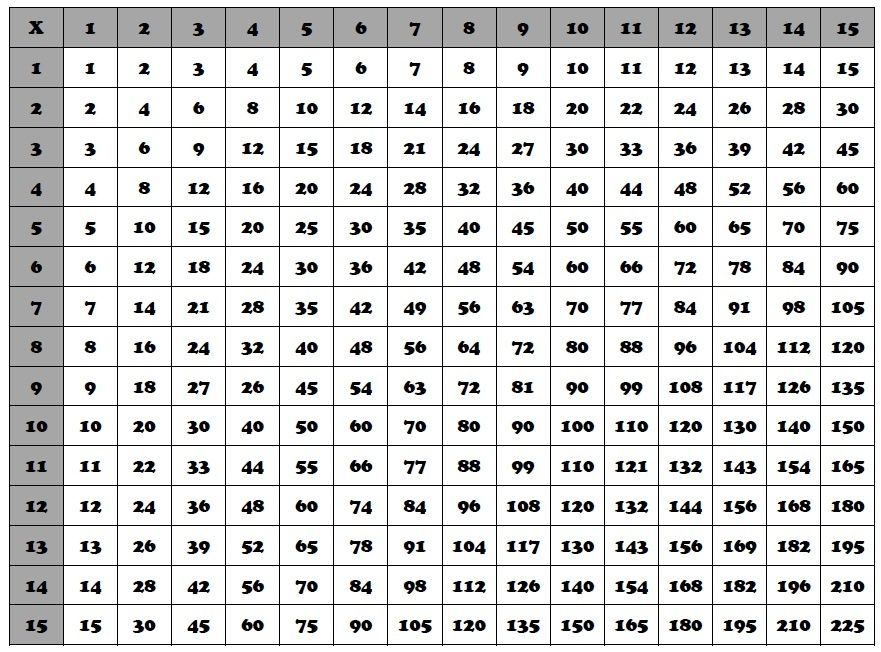 97 15 Multiplication Chart Homeschooling Math Division Table Chart