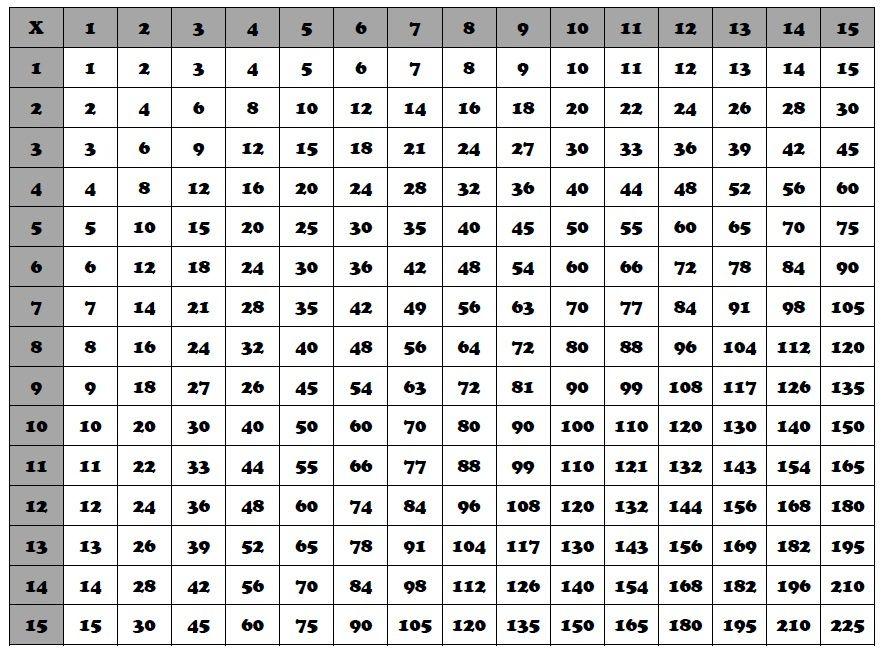 15 Multiplication Chart Homeschooling Pinterest Multiplication