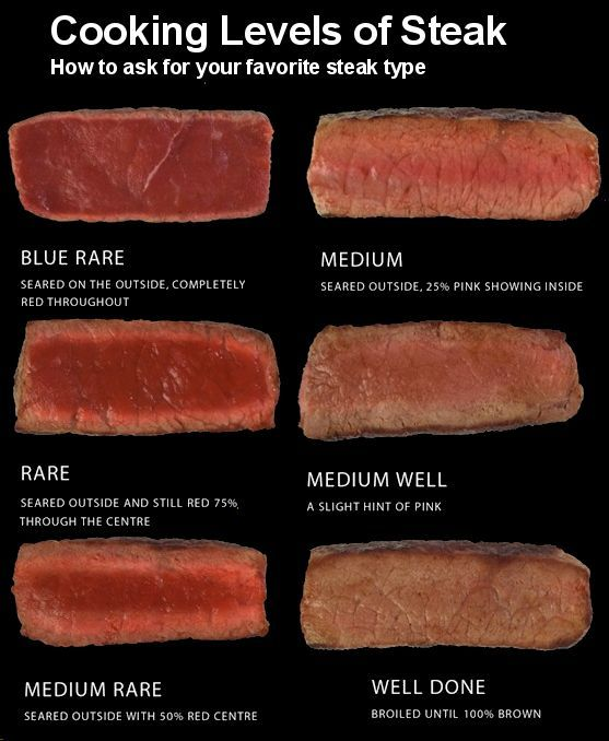 B Steak B B Medium B But Will Occasionally Venture Into B