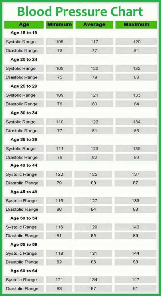 High Blood Pressure Healthy Choices Pinterest Medical Health
