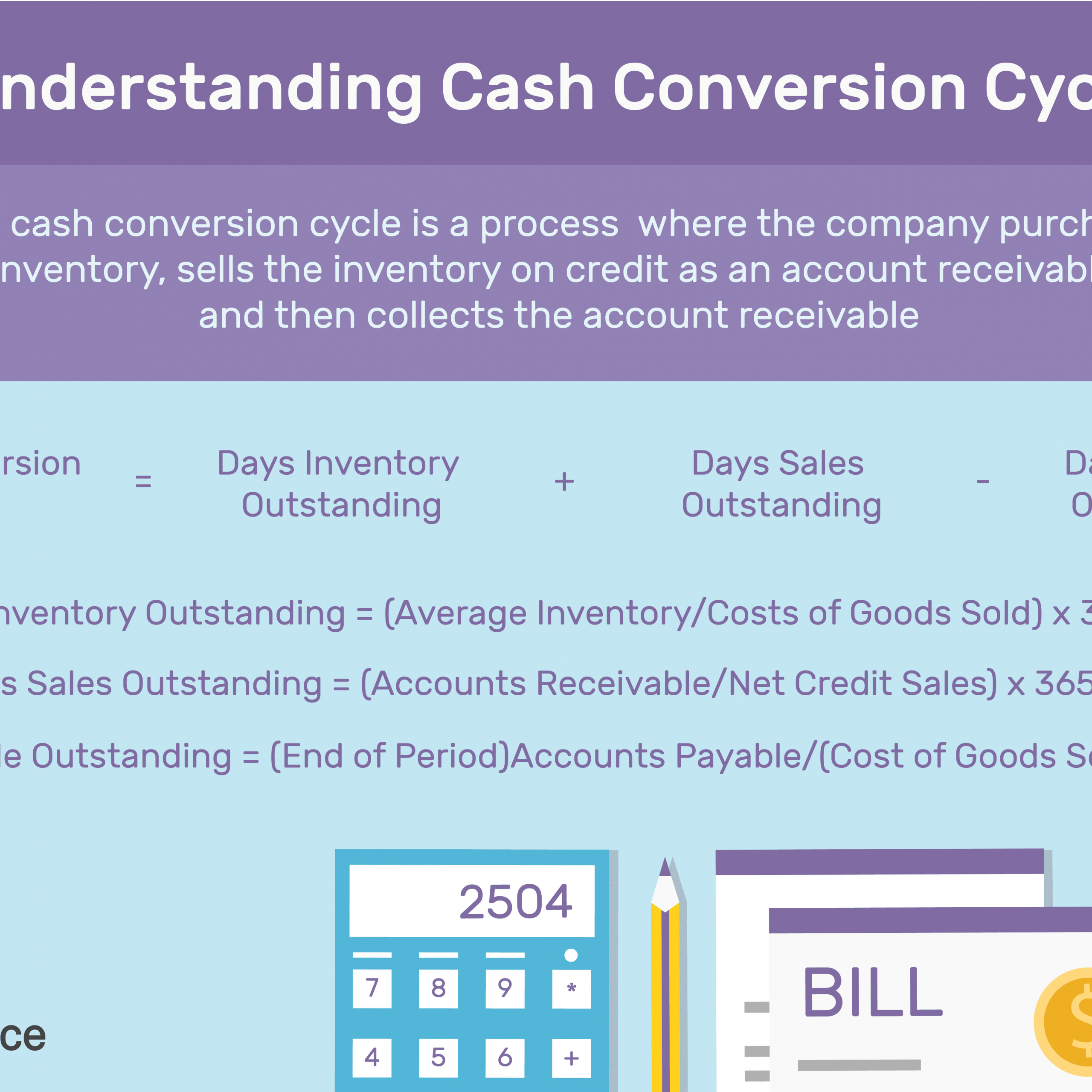 Auto Finance Calculator With Trade Luxury Calculating The Cash Conversion Cycle Ccc Car Finance Finance Cycle