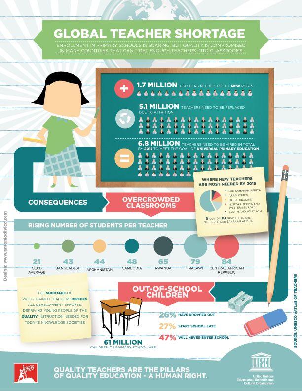 The world needs teachers! Universal primary education may be - teachers resume