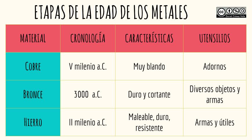 Cuadro Comparativo Sobre La Edad De Los Metales Edad De Los Metales Apuntes De Clase Cuaderno De Ingles