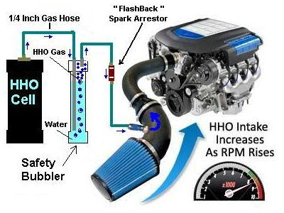 build your own hydrogen generator powered car s o i pinterest power cars generators and cars. Black Bedroom Furniture Sets. Home Design Ideas
