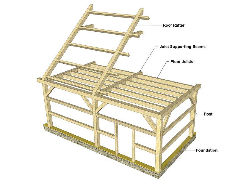 ❧ Post & Beam (Timber Frame) Construction [Barn Framing Techniques ...