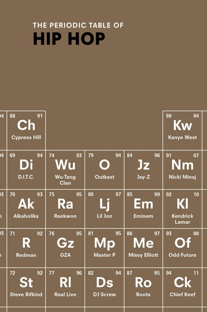 Welcome to The Periodic Table of Hip Hop Instead of hydrogen to - copy periodic table of elements ya