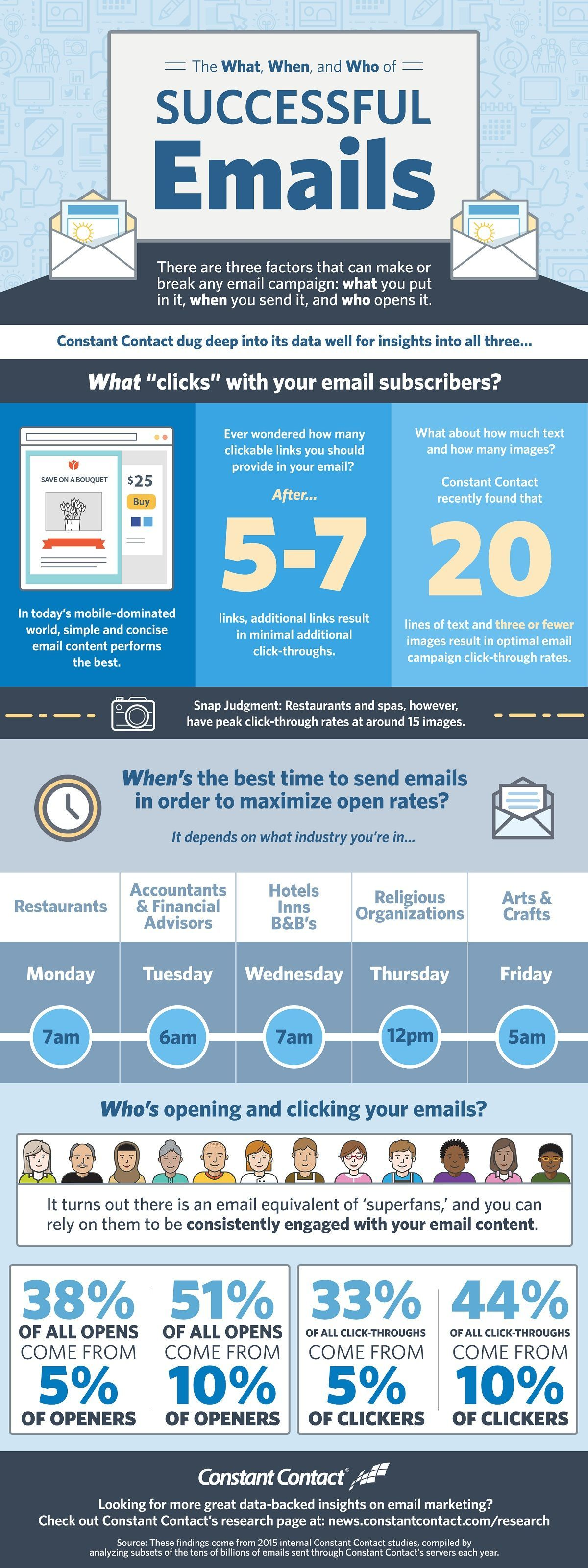 The What, When, and Who of Successful Emails infographic