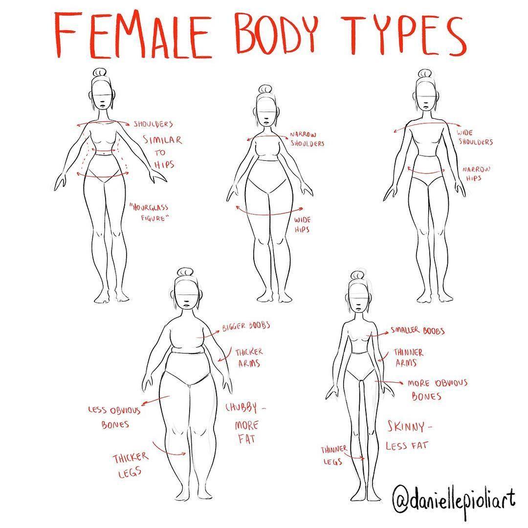Women Body Shapes Chart - #traffic-club