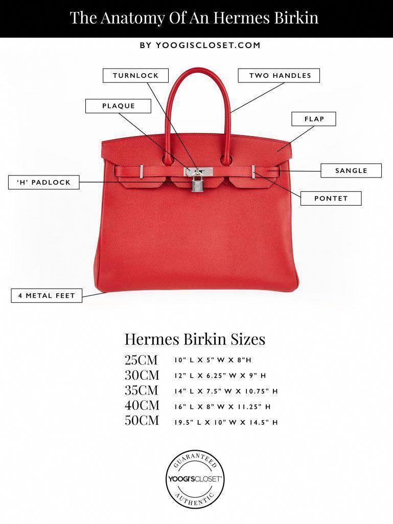 a7b5924085e1 Hermes Birkin Infographic  Hermeshandbags