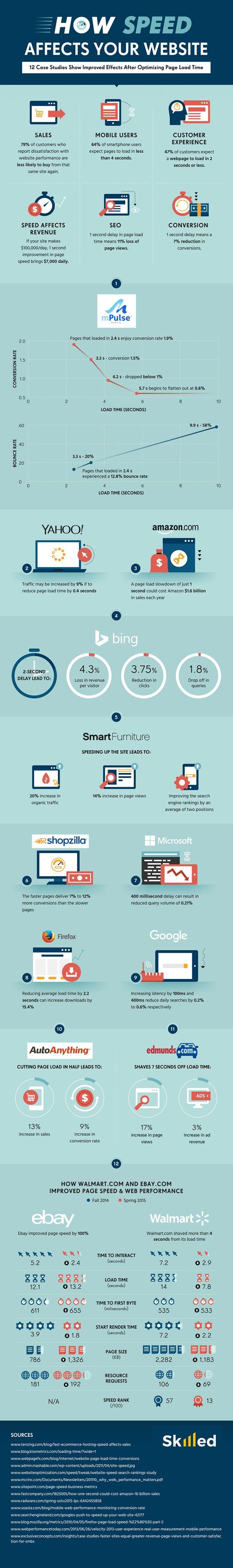 Hvordan påvirker din load tider salget i din webshop - Fed infografik fra #HubSpot om Load tider og websider.