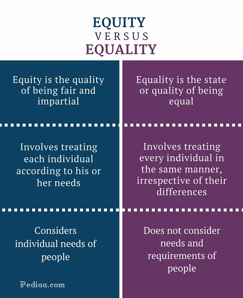 Difference Between Equity And Equality Infographic Psychology Notes Equity Quotes Writing Skills