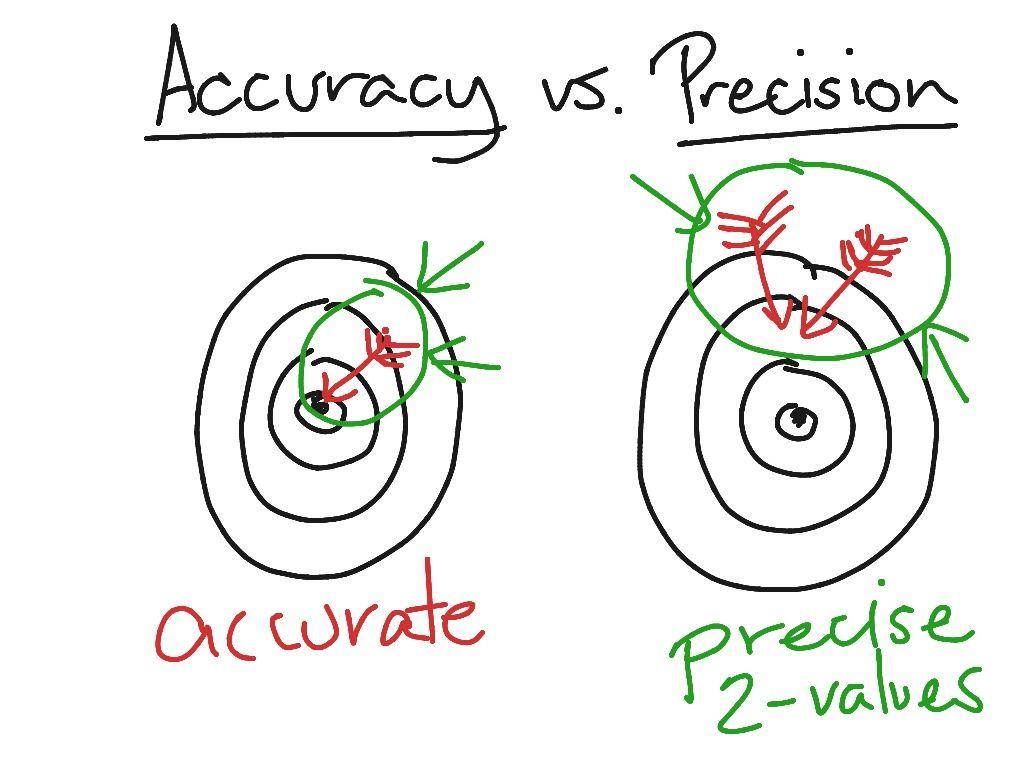 Accuracy Vs Precision By Jr Ginex Orinion