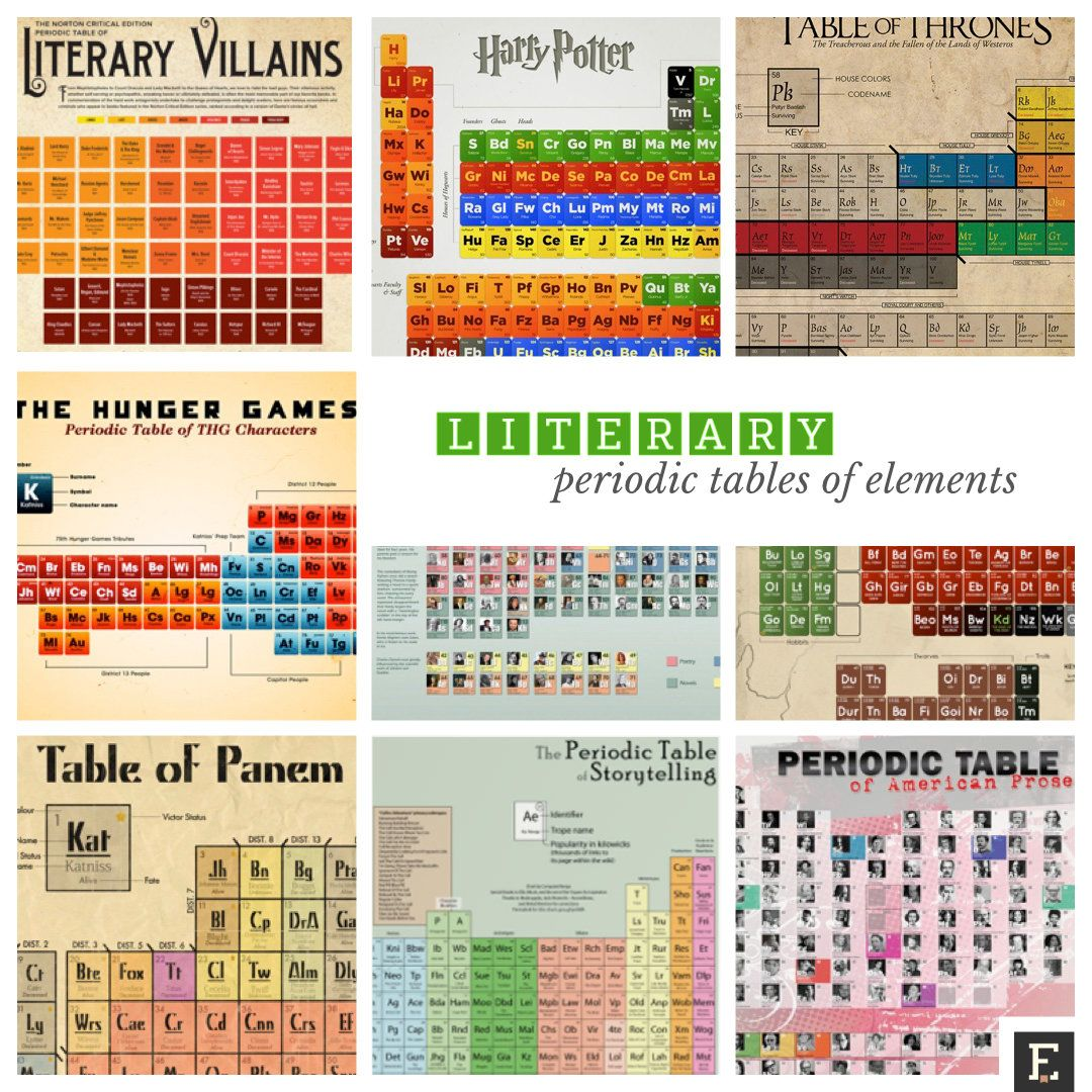 Tavola Periodica Gioco 12 Literary Periodic Tables Of Elements Teaching Pinterest