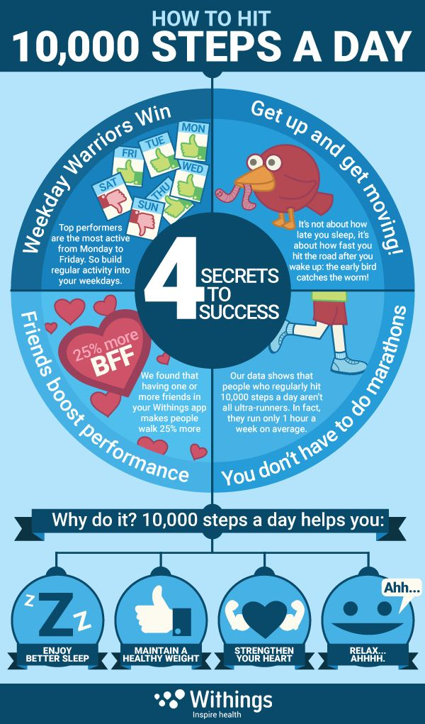 Infographic How To Hit 10 000 Steps A Day Withings 10000 Steps A Day Walking For Health Health