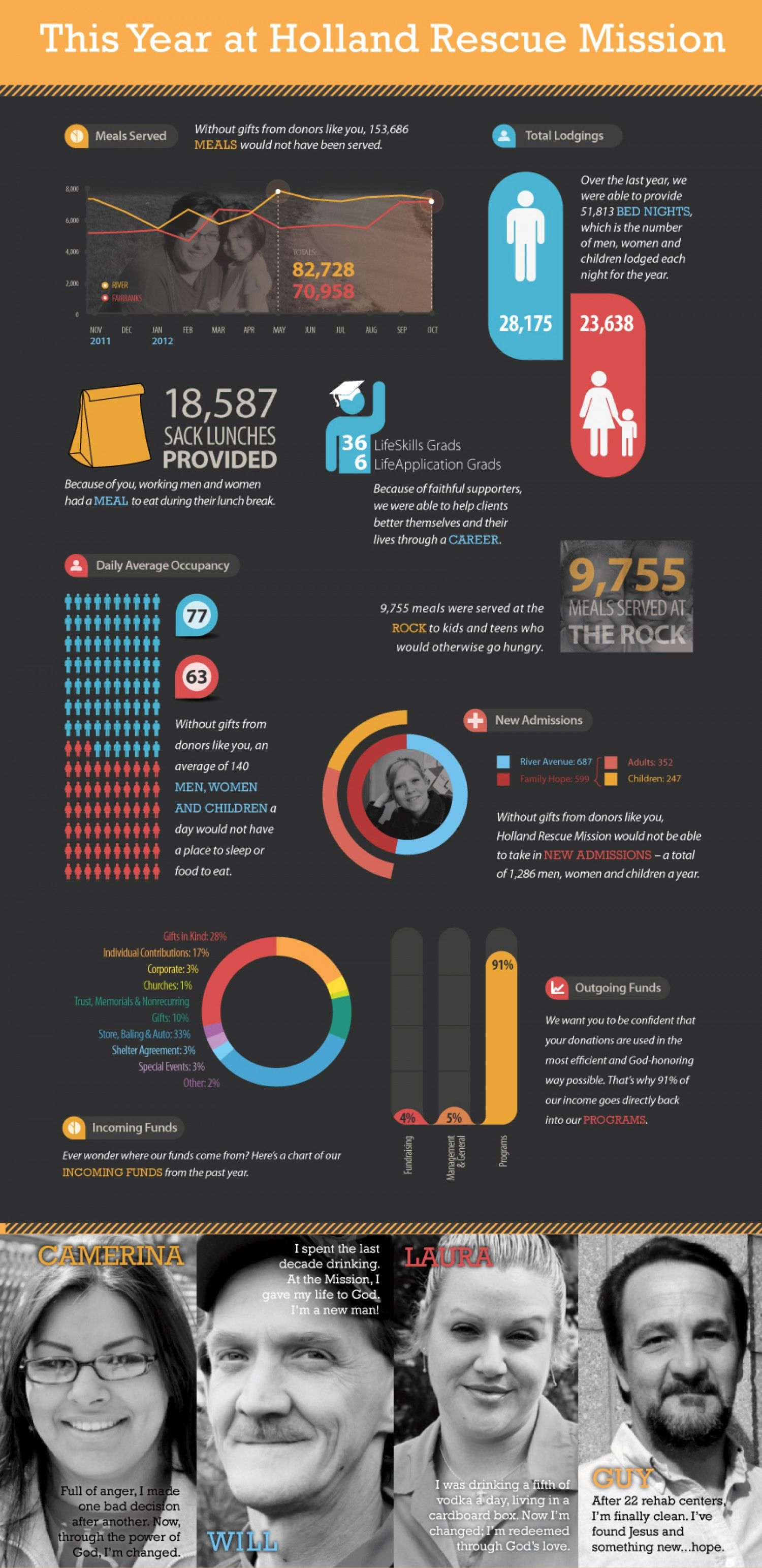 rescue mission infographic