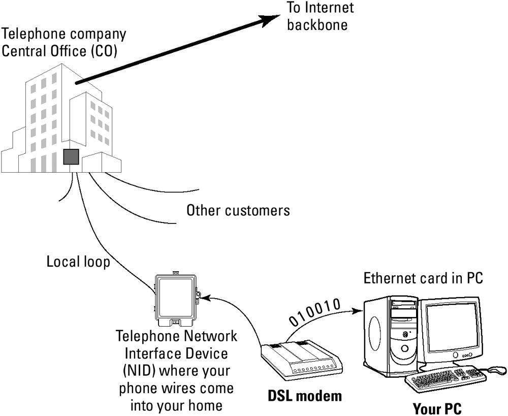 telephone network interface device diagram graphic of a digital subscriber line like a diagram of dinosaur  graphic of a digital subscriber line