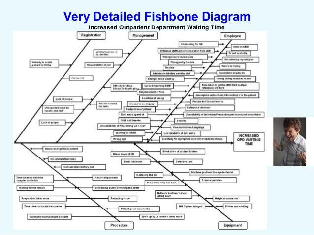 Znalezione obrazy dla zapytania example root cause analysis rca znalezione obrazy dla zapytania example root cause analysis rca using ishikawafishbone diagrams ccuart Choice Image