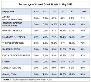 Employment In Greek Tourism Remained Steady In 2012