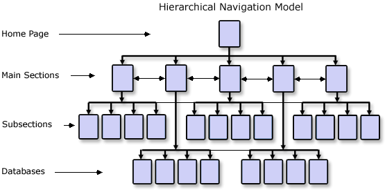 Hierarchical navigation providing access to every page on your hierarchical navigation providing access to every page on your website ccuart Images