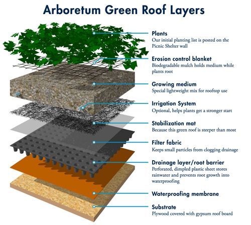 Green roof cut away shed pinterest green roofs for Layer 7 architecture
