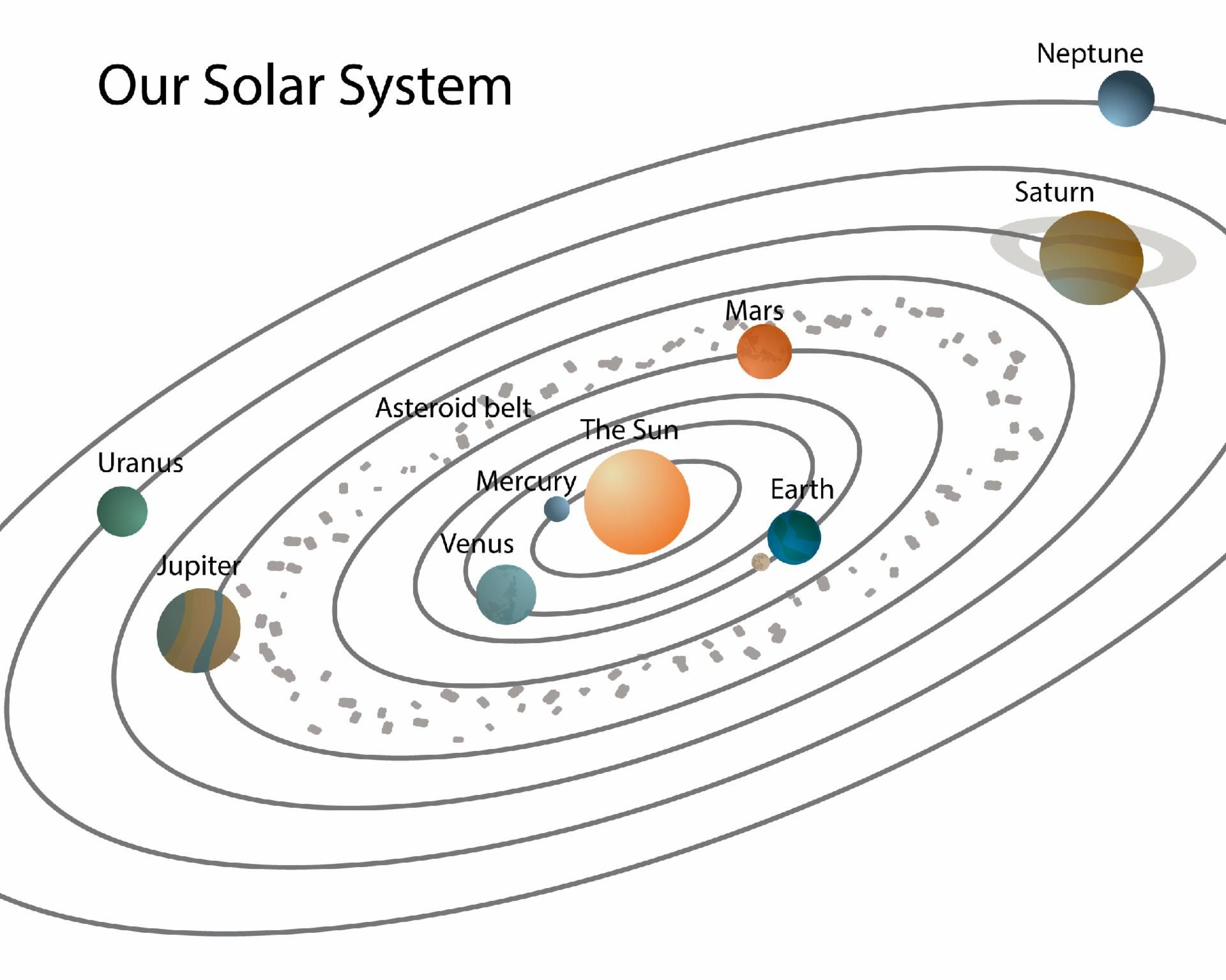 Check Out This Kahoot Called Solar System On Getkahoot