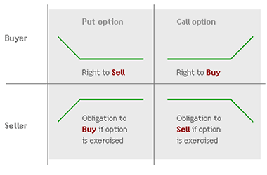 Who can do option trading