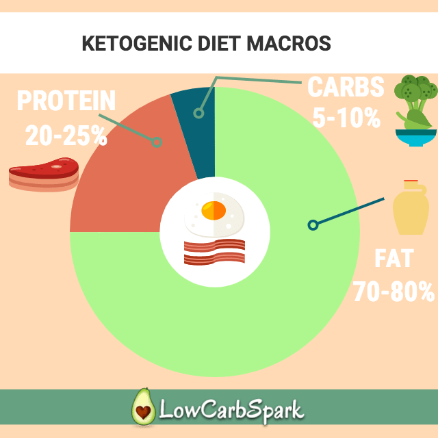 Keto Calculator The Most Precise Easy Way To Calculate Macros Keto Calculator Ketogenic Diet Macros Ketogenic Diet Calculator