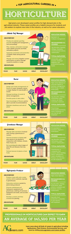 91 Best Ag Jobs Ideas Ag Jobs Agriculture Careers Agriculture Education